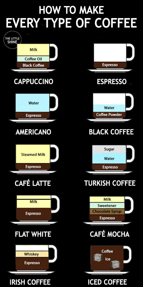 10 DIFFERENT TYPES OF COFFEE RECIPES