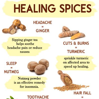 HEALING SPICES - ways to heal with spices from your kitchen