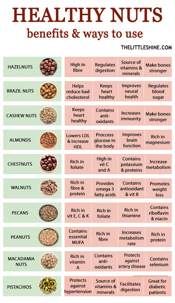 HEALTHY NUTS - BENEFITS AND USES